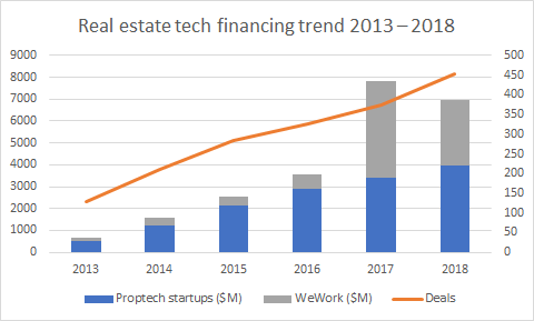 Proptech Financing trend